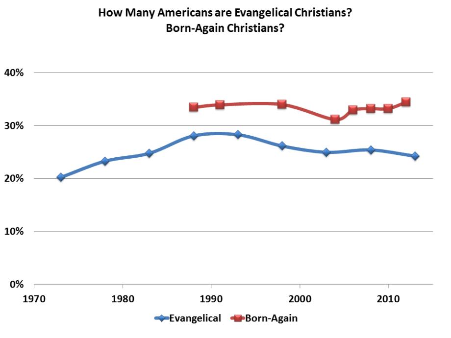 Wright Evangels-in-US