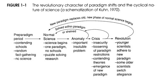 "thomas kuhns structure of scientific revolutions essay If you've ever talked about a ""paradigm shift,"" you've channeled thomas kuhn, the historian and philosopher of science whose landmark 1962 bestseller, ""the structure of scientific revolutions,"" changed how people discuss the scientific enterprise."