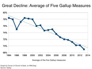 GallupAverage