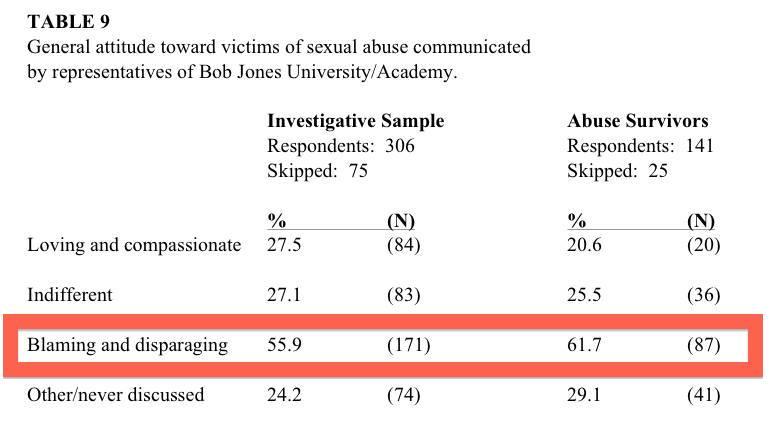 Bob Jones report