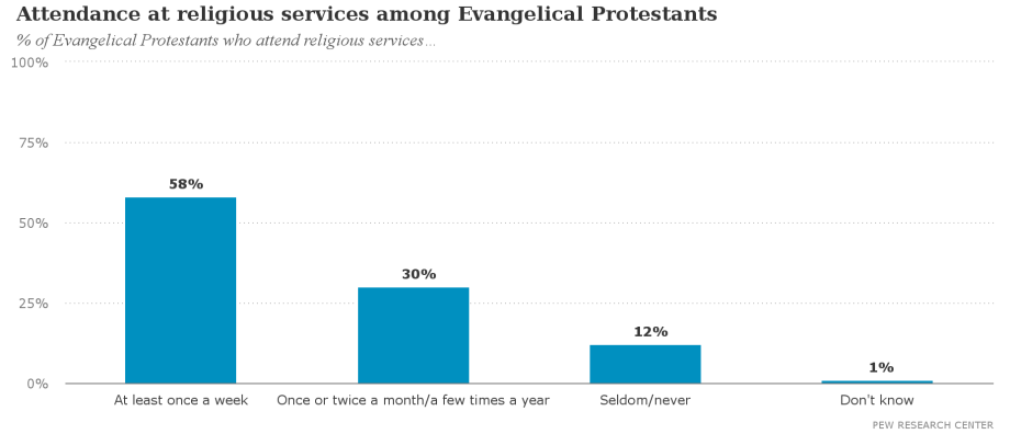 Attendance_at_religious_services_among_Evangelical_Protestants