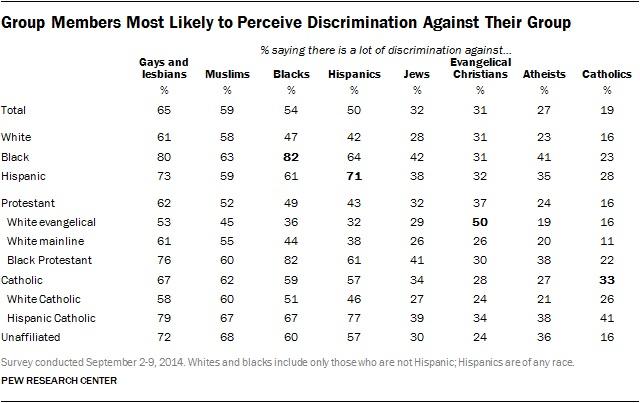 Pew Group Discrimination