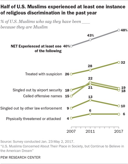 Pew Muslim Discrimination