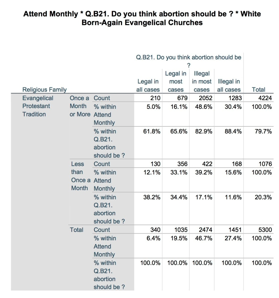 white-born-again-evangelical-attendance-abortion.jpg