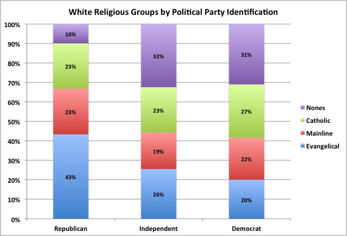 Religion and Party